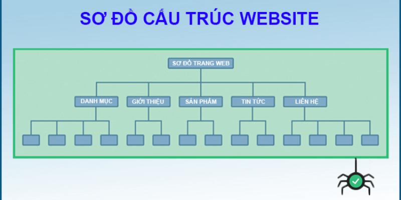 cấu trúc thiết kế website nội thất
