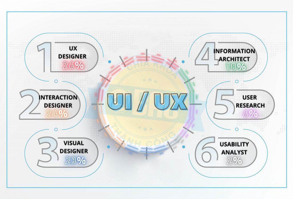 phần mềm thiết kế giao diện